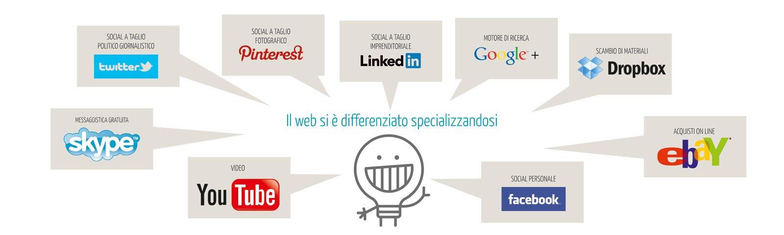 web-specializzato